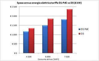 Nuova tariffa D1 per pompe di calore