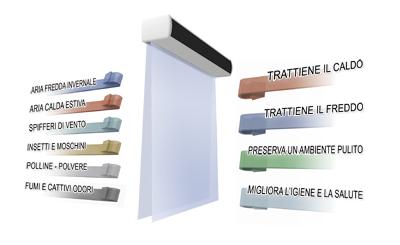 Lame D Aria Ad Acqua.Come Scegliere La Giusta Barriera D Aria Blog Climalab
